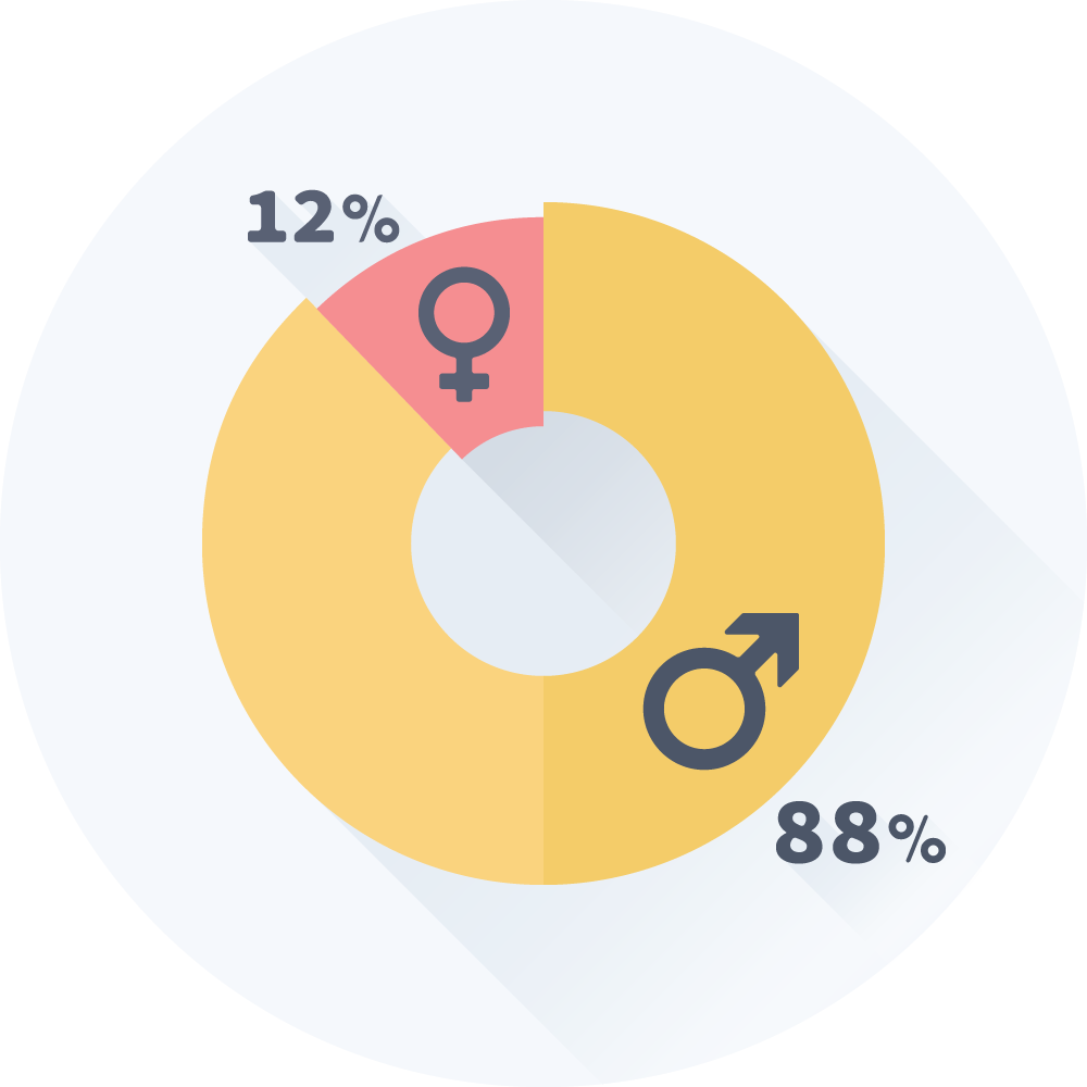 pie chart med fordeling af køn mellem de danske online casino spillere