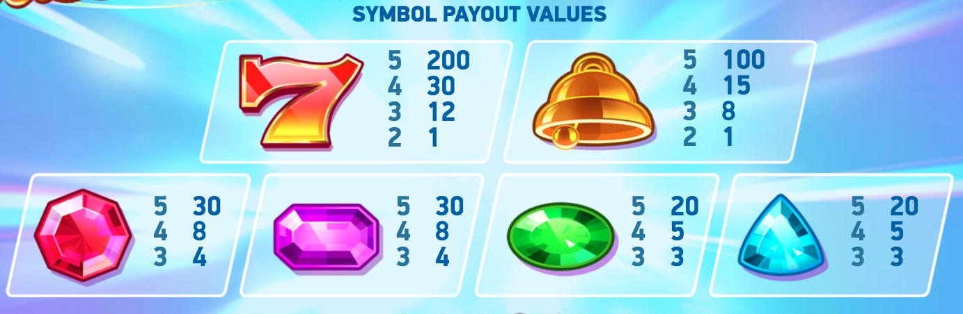 Dazzle Me spilleautomat symboler og deres pay outs og gevinster