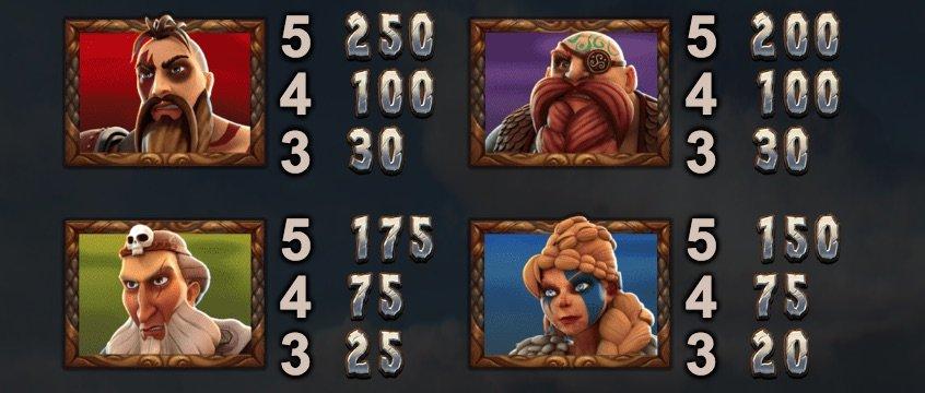 Vikings Go Berzerk symboler